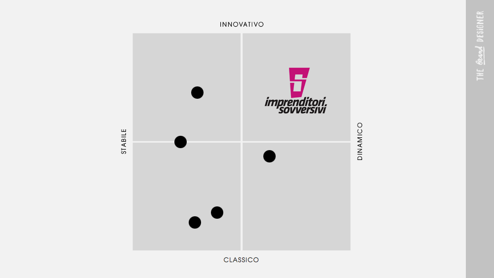 Mappa di posizionamento visivo del logo Imprenditori Sovversivi