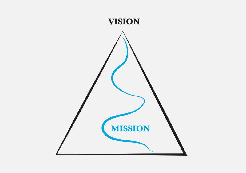 Schema Vision e Mission