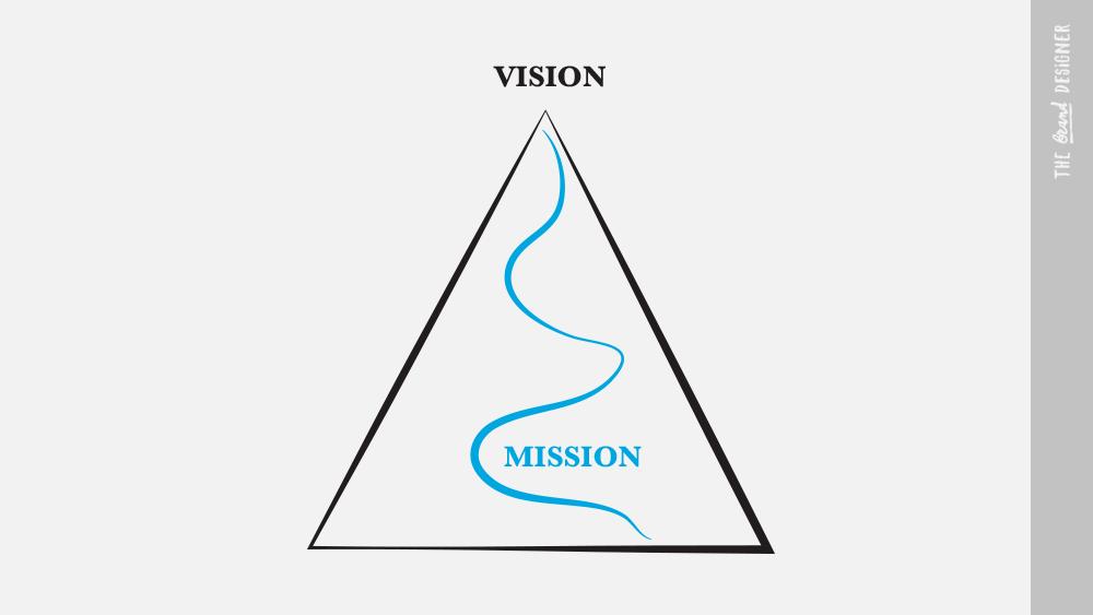 schema montagna vision e mission