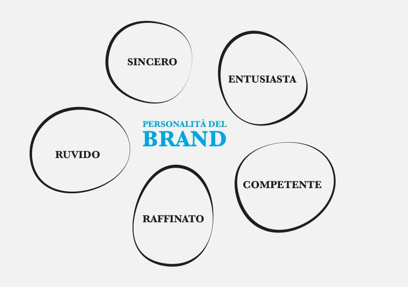 Le 5 personalità del brand